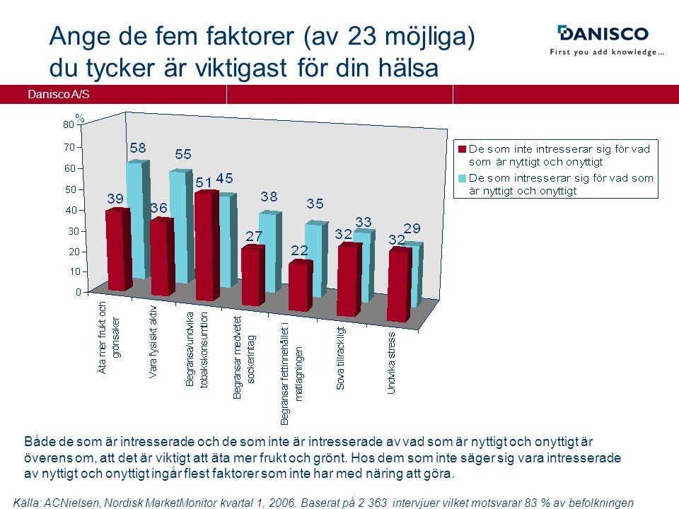 Danisco A/S Ange de fem faktorer (av 23 möjliga) du tycker är viktigast för din hälsa % Källa: ACNielsen, Nordisk MarketMonitor kvartal 1, 2006.