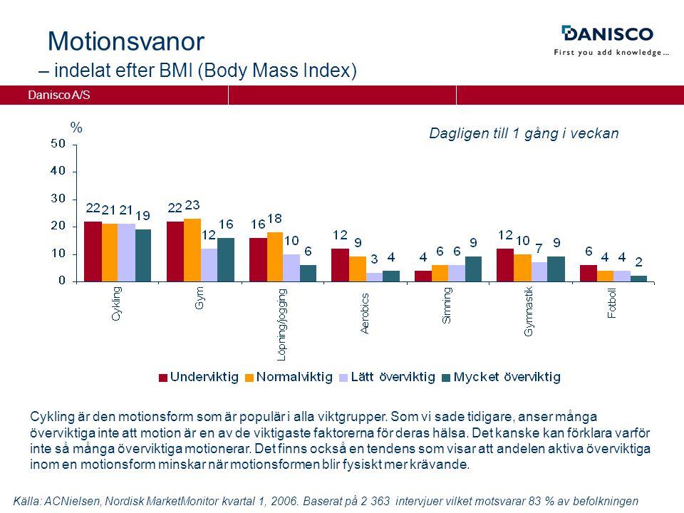 Danisco A/S Motionsvanor – indelat efter BMI (Body Mass Index) Dagligen till 1 gång i veckan % Källa: ACNielsen, Nordisk MarketMonitor kvartal 1, 2006.