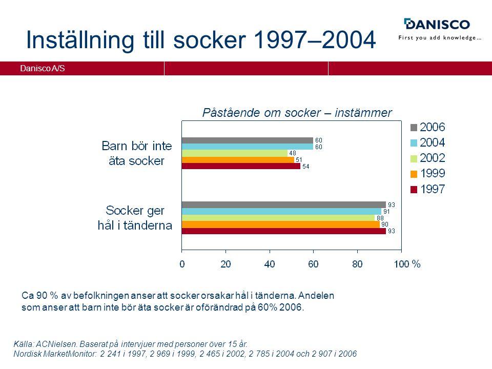 Danisco A/S % Påstående om socker – instämmer Inställning till socker 1997–2004 Ca 90 % av befolkningen anser att socker orsakar hål i tänderna.