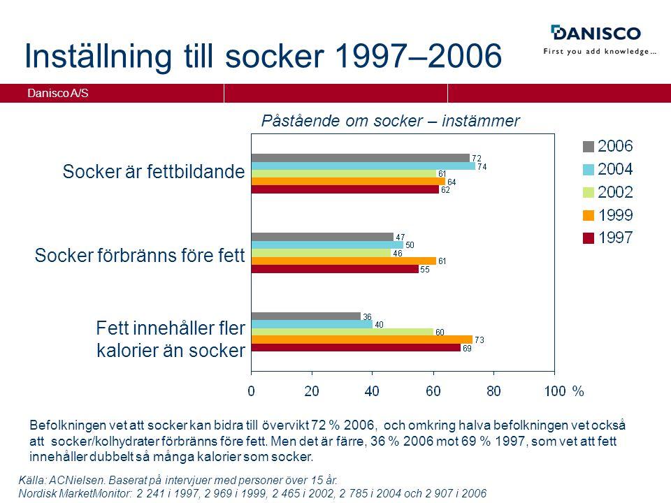 Danisco A/S % Socker är fettbildande Fett innehåller fler kalorier än socker Socker förbränns före fett Påstående om socker – instämmer Inställning till socker 1997–2006 Källa: ACNielsen.