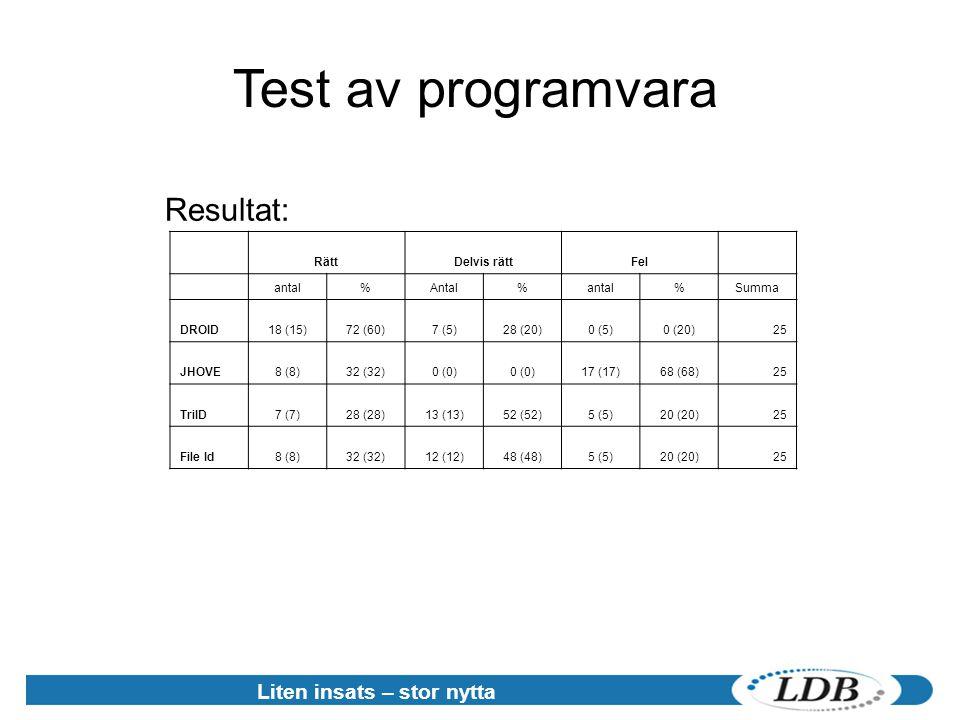 Liten insats – stor nytta Test av programvara Resultat: RättDelvis rättFel antal%Antal%antal%Summa DROID18 (15)72 (60)7 (5)28 (20)0 (5)0 (20)25 JHOVE8 (8)32 (32)0 (0) 17 (17)68 (68)25 TriID7 (7)28 (28)13 (13)52 (52)5 (5)20 (20)25 File Id8 (8)32 (32)12 (12)48 (48)5 (5)20 (20)25