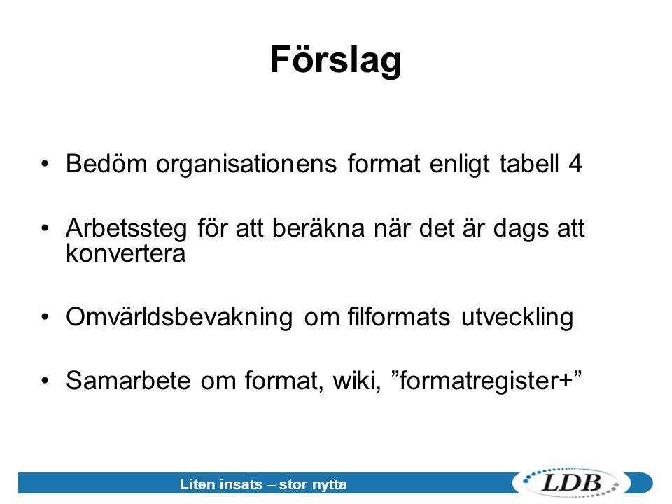 Liten insats – stor nytta Förslag •Bedöm organisationens format enligt tabell 4 •Arbetssteg för att beräkna när det är dags att konvertera •Omvärldsbevakning om filformats utveckling •Samarbete om format, wiki, formatregister+