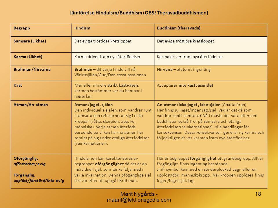 Jämförelse Hinduism/Buddhism (OBS! Theravadbuddhismen) BegreppHindismBuddhism (theravada) Samsara (Likhet)Det eviga tröstlösa kretsloppet Karma (Likhe