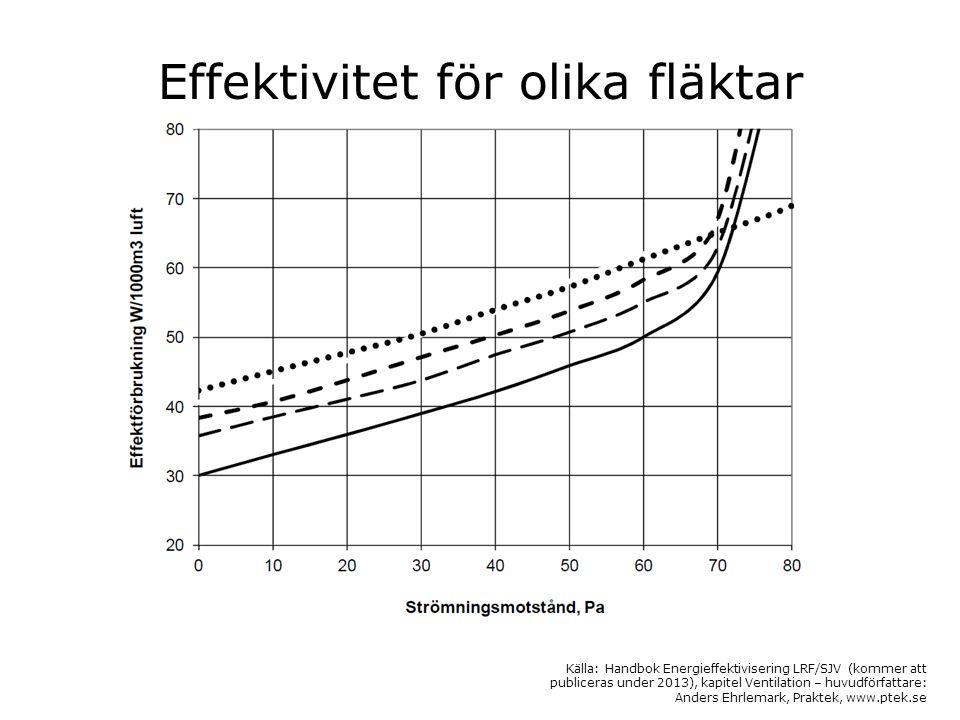 Effektivitet för olika fläktar Källa: Handbok Energieffektivisering LRF/SJV (kommer att publiceras under 2013), kapitel Ventilation – huvudförfattare: