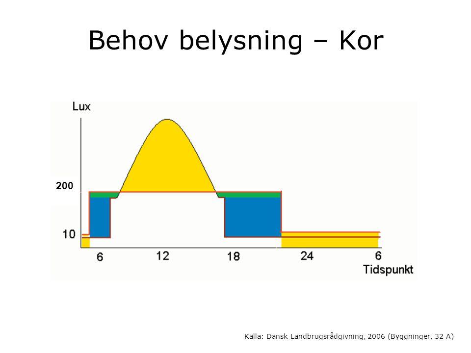 Behov belysning – Kor Källa: Dansk Landbrugsrådgivning, 2006 (Byggninger, 32 A) 200