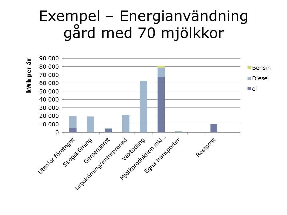 Smågrisar Fördelning baserat på medeltal för 17 företag med smågrisproduktion.