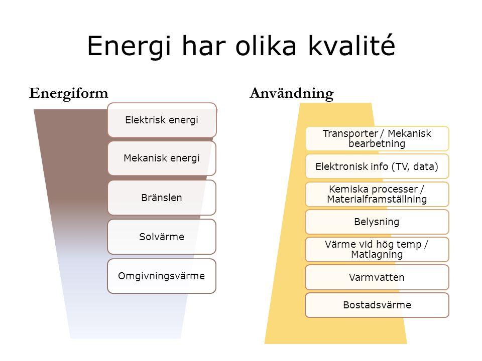 Energi har olika kvalité Energiform Användning Elektrisk energiMekanisk energiBränslenSolvärmeOmgivningsvärme Transporter / Mekanisk bearbetning Elekt