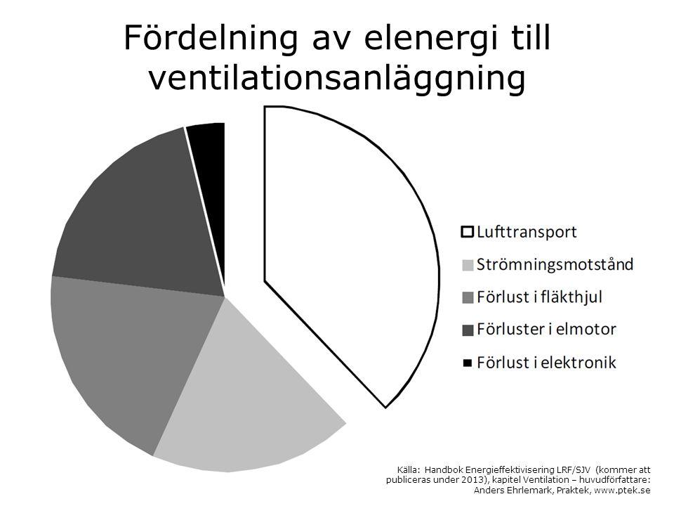 Fördelning av elenergi till ventilationsanläggning Källa: Handbok Energieffektivisering LRF/SJV (kommer att publiceras under 2013), kapitel Ventilatio