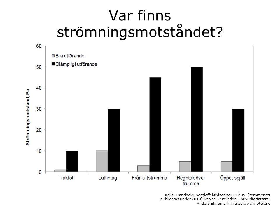 Källa: Anders Ehrlemark, Praktek, www.ptek.se
