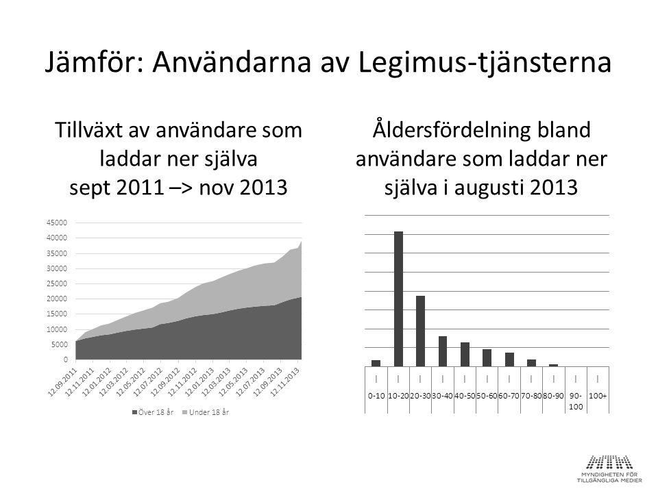 Åldersfördelning bland användare som laddar ner själva i augusti 2013 Jämför: Användarna av Legimus-tjänsterna Tillväxt av användare som laddar ner sj