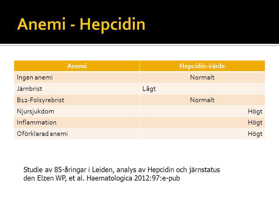 AnemiHepcidin-värde Ingen anemiNormalt JärnbristLågt B12-FolsyrebristNormalt NjursjukdomHögt InflammationHögt Oförklarad anemiHögt Studie av 85-åringar i Leiden, analys av Hepcidin och järnstatus den Elzen WP, et al.