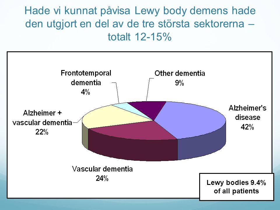Lewy bodies 9.4% of all patients Hade vi kunnat påvisa Lewy body demens hade den utgjort en del av de tre största sektorerna – totalt 12-15%