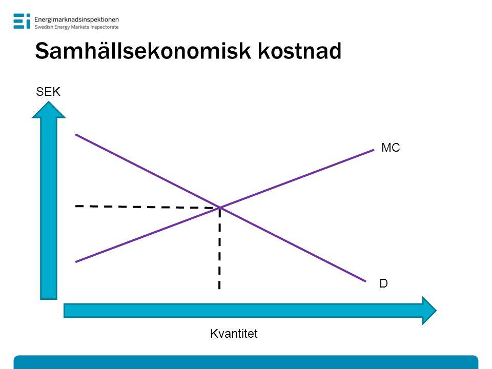 Samhällsekonomisk kostnad Kvantitet MC D e SEK