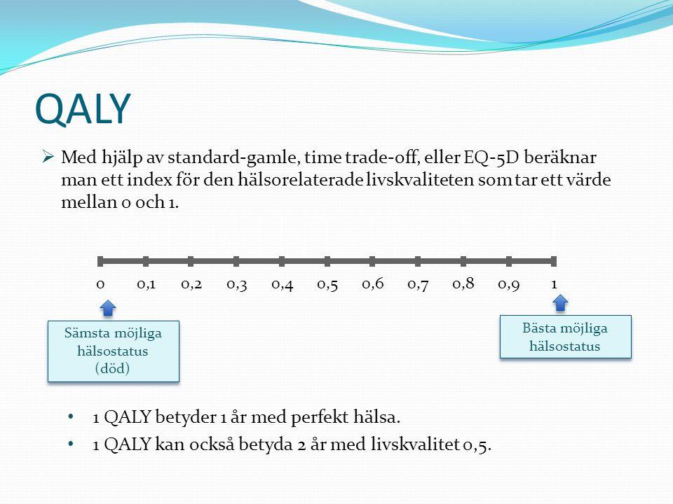  Med hjälp av standard-gamle, time trade-off, eller EQ-5D beräknar man ett index för den hälsorelaterade livskvaliteten som tar ett värde mellan 0 och 1.