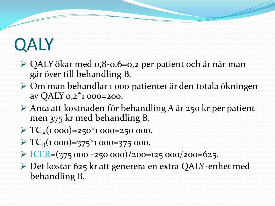  QALY ökar med 0,8-0,6=0,2 per patient och år när man går över till behandling B.