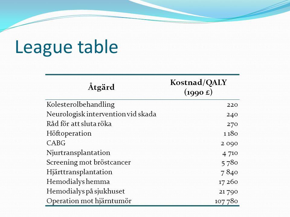 Åtgärd Kostnad/QALY (1990 £) Kolesterolbehandling220 Neurologisk intervention vid skada240 Råd för att sluta röka270 Höftoperation1 180 CABG2 090 Njurtransplantation4 710 Screening mot bröstcancer5 780 Hjärttransplantation7 840 Hemodialys hemma17 260 Hemodialys på sjukhuset21 790 Operation mot hjärntumör107 780 League table
