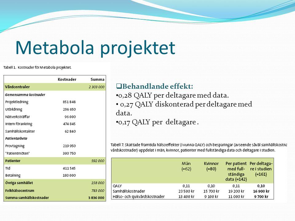  Behandlande effekt: • 0,28 QALY per deltagare med data.