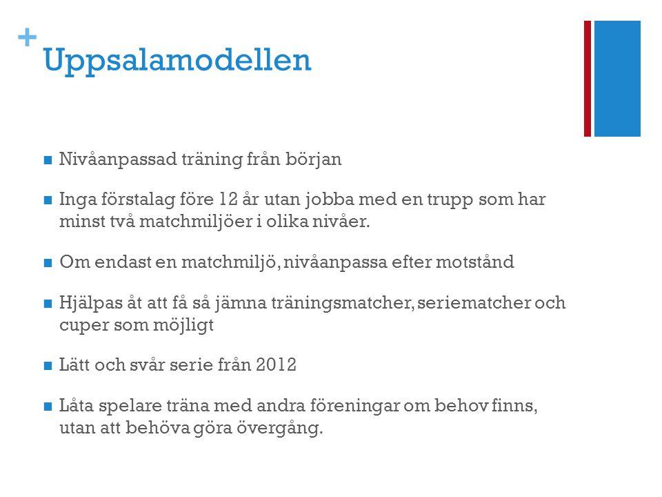 + Uppsalamodellen  Nivåanpassad träning från början  Inga förstalag före 12 år utan jobba med en trupp som har minst två matchmiljöer i olika nivåer
