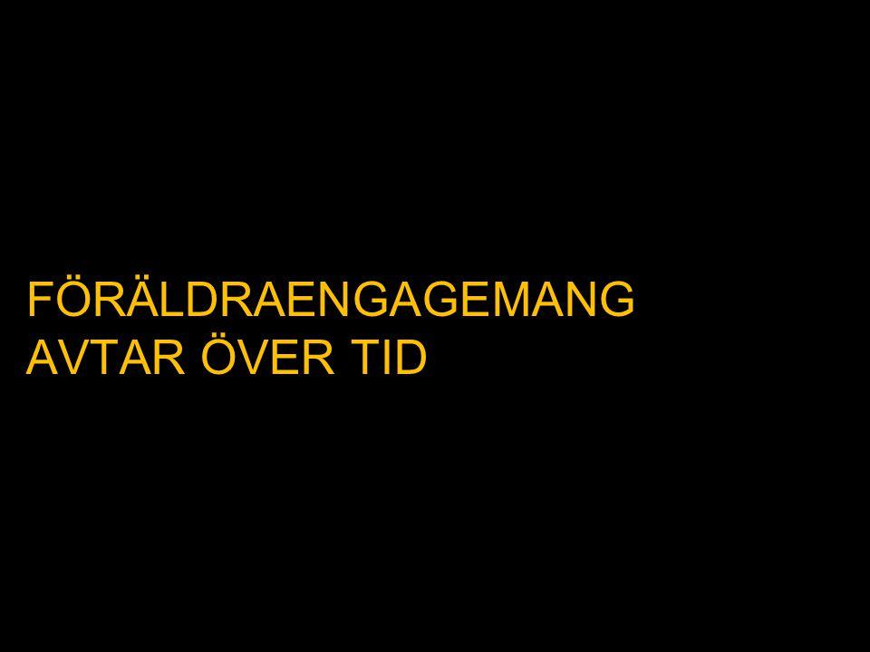 FÖRÄLDRAENGAGEMANG AVTAR ÖVER TID