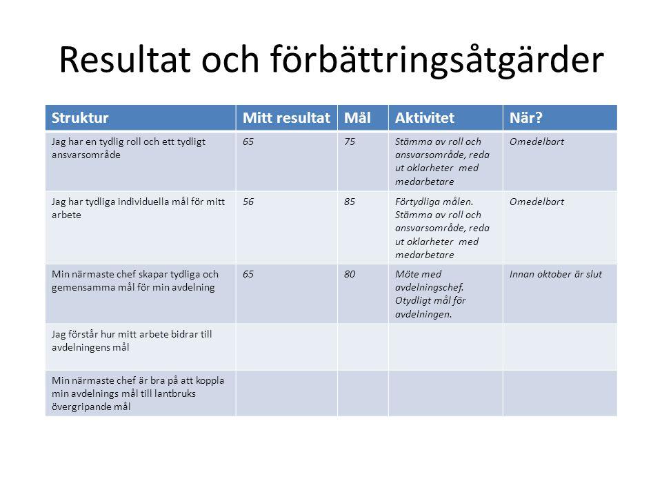 Resultat och förbättringsåtgärder StrukturMitt resultatMålAktivitetNär? Jag har en tydlig roll och ett tydligt ansvarsområde 6575Stämma av roll och an