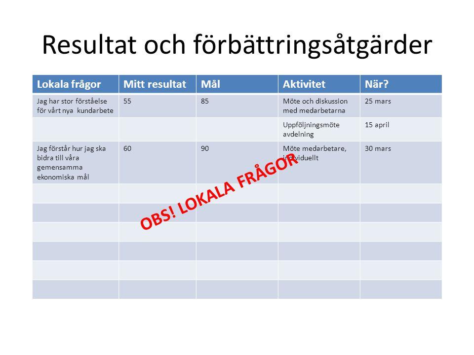 Resultat och förbättringsåtgärder Lokala frågorMitt resultatMålAktivitetNär? Jag har stor förståelse för vårt nya kundarbete 5585Möte och diskussion m
