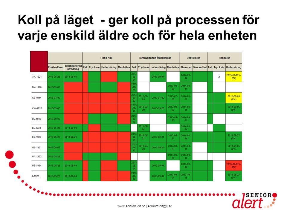 www.senioralert.se | senioralert@lj.se Koll på läget - ger koll på processen för varje enskild äldre och för hela enheten