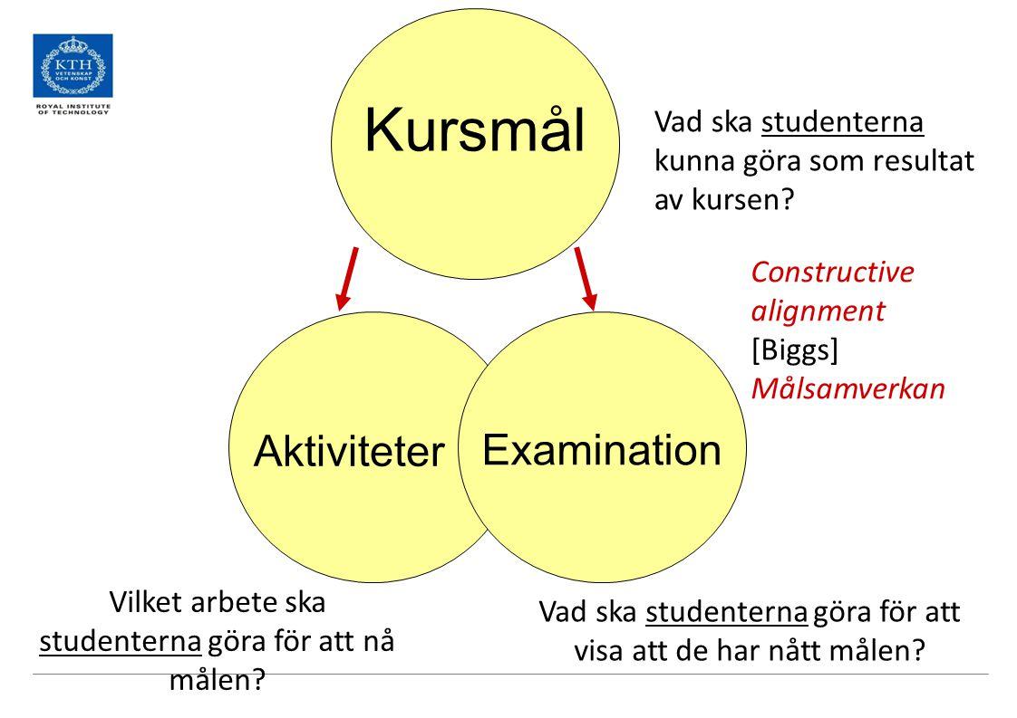 Kursmål Aktiviteter Examination Vilket arbete ska studenterna göra för att nå målen? Vad ska studenterna göra för att visa att de har nått målen? Vad