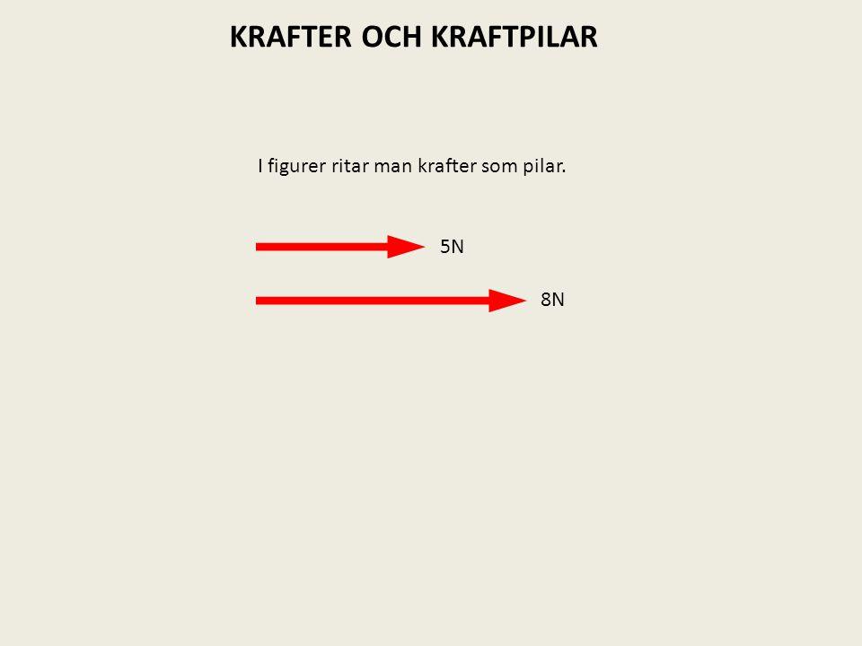 I figurer ritar man krafter som pilar. 5N 8N KRAFTER OCH KRAFTPILAR