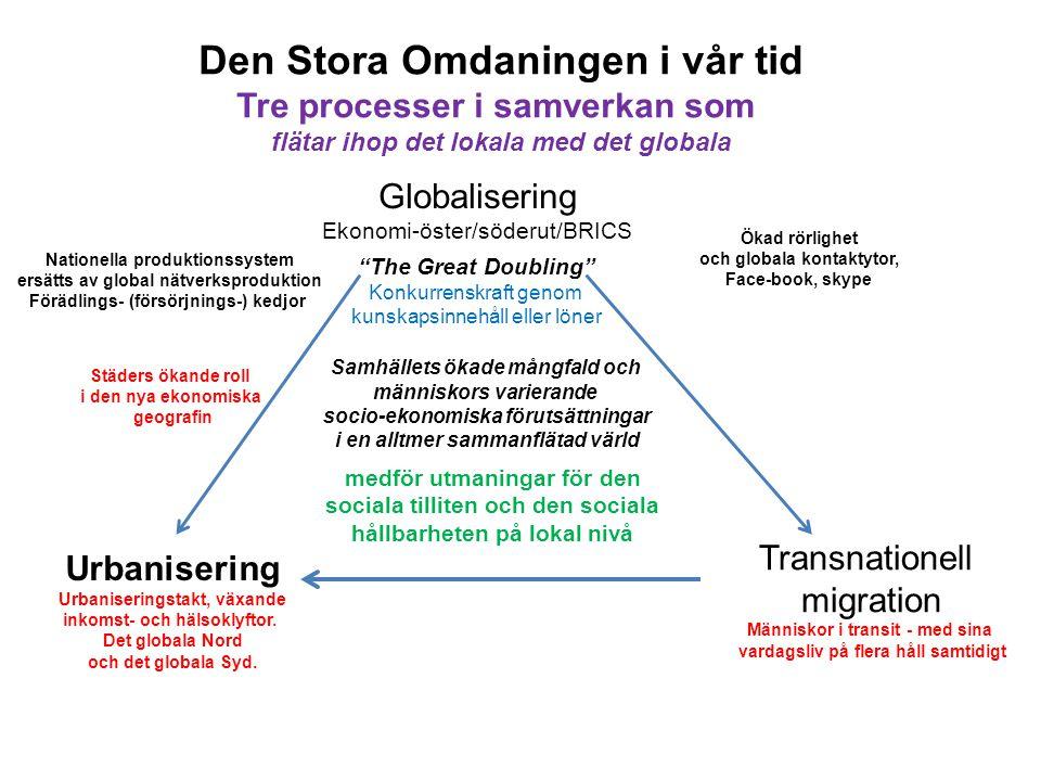 Globalisering Ekonomi-öster/söderut/BRICS Transnationell migration Människor i transit - med sina vardagsliv på flera håll samtidigt Urbanisering Urbaniseringstakt, växande inkomst- och hälsoklyftor.