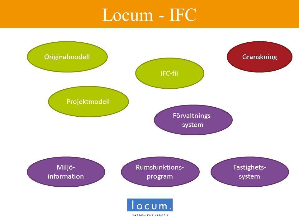 Locum - IFC Originalmodell IFC-fil Projektmodell Förvaltnings- system Miljö- information Rumsfunktions- program Granskning Fastighets- system