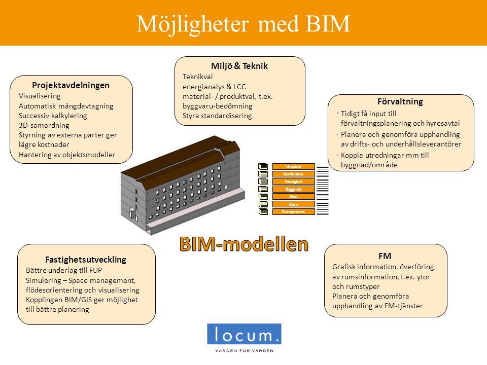 Möjligheter med BIM Fastighetsutveckling Bättre underlag till FUP Simulering – Space management, flödesorientering och visualisering Kopplingen BIM/GI