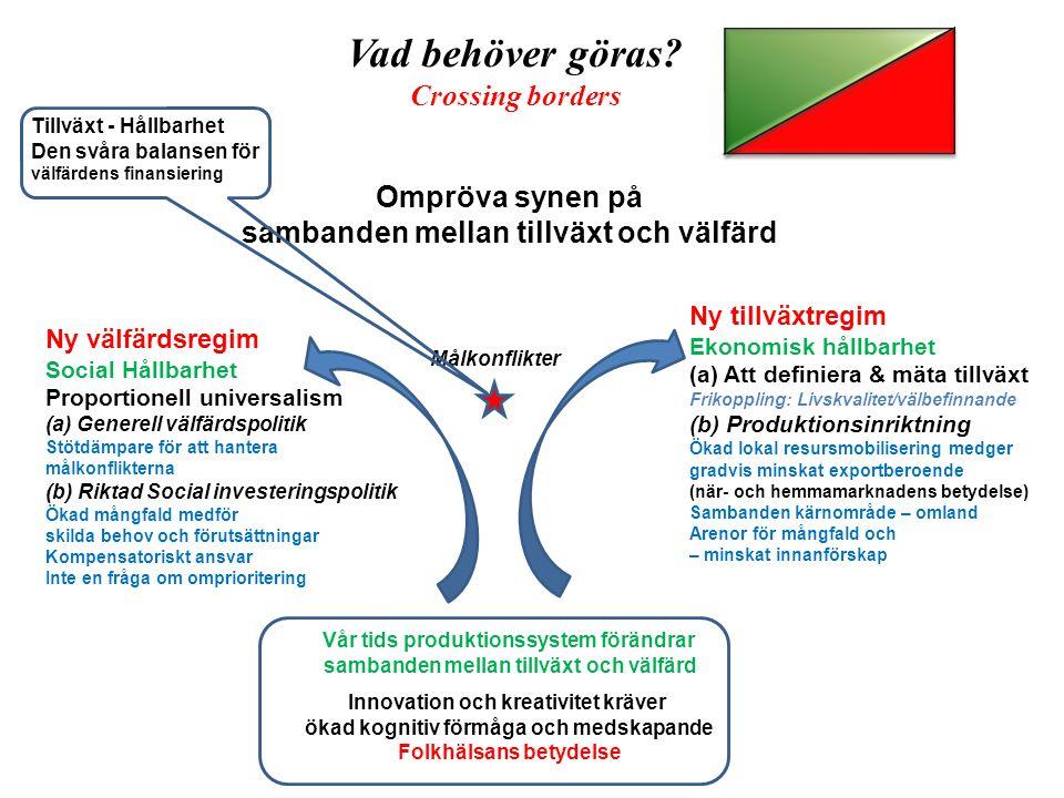 Ny välfärdsregim Social Hållbarhet Proportionell universalism (a) Generell välfärdspolitik Stötdämpare för att hantera målkonflikterna (b) Riktad Soci