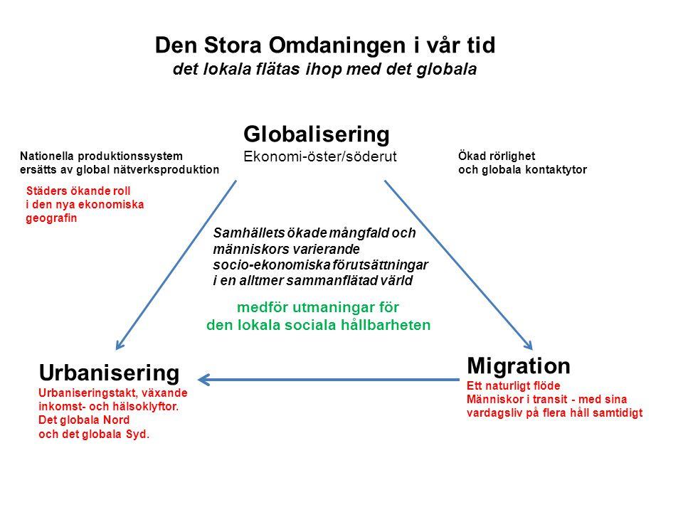 Globalisering Ekonomi-öster/söderut Migration Ett naturligt flöde Människor i transit - med sina vardagsliv på flera håll samtidigt Urbanisering Urban