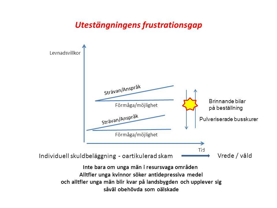 Utestängningens frustrationsgap Levnadsvillkor Tid Strävan/Anspråk Förmåga/möjlighet Individuell skuldbeläggning - oartikulerad skam På 30 år Vrede /