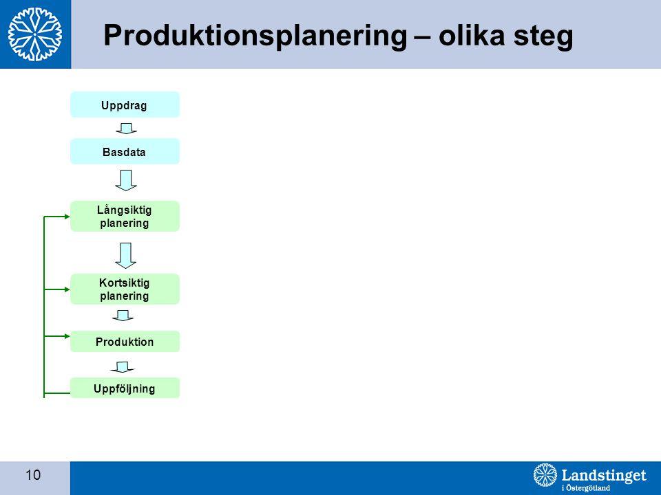 10 Produktionsplanering – olika steg Uppdrag Basdata Långsiktig planering Uppföljning Produktion Kortsiktig planering
