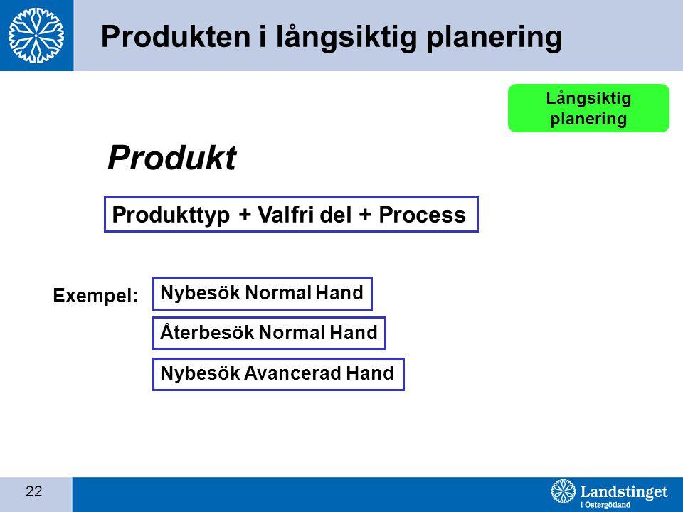 22 Produkttyp + Valfri del + Process Produkt Exempel: Nybesök Normal Hand Långsiktig planering Återbesök Normal Hand Nybesök Avancerad Hand Produkten