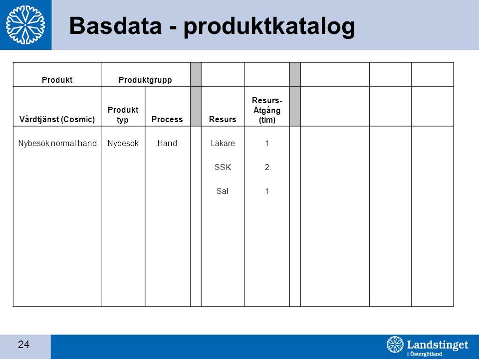 24 Basdata - produktkatalog ProduktProduktgrupp Vårdtjänst (Cosmic) Produkt typProcess Resurs Resurs- Åtgång (tim) Nybesök normal handNybesökHandLäkare1 SSK2 Sal1