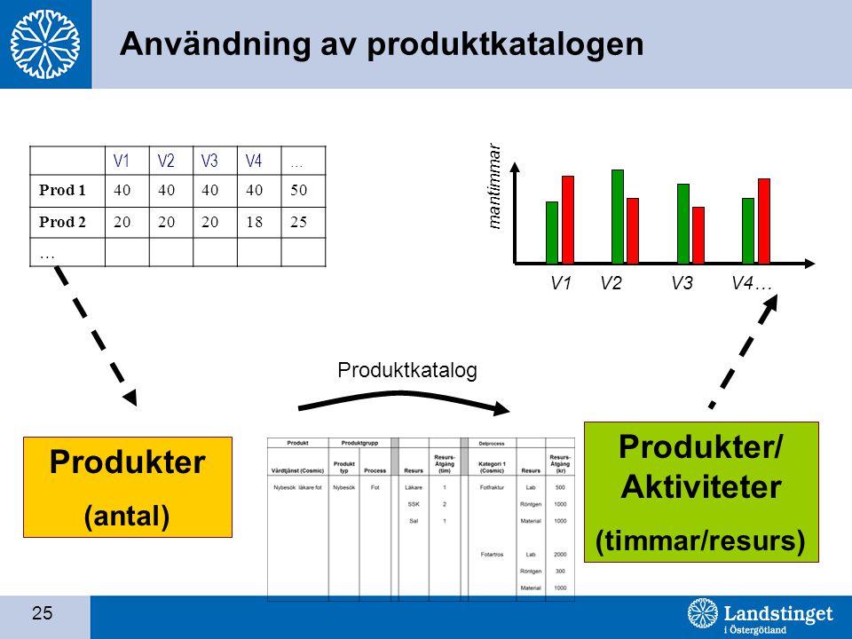 25 Användning av produktkatalogen Produkter (antal) Produkter/ Aktiviteter (timmar/resurs) Produktkatalog V1V2V3V4… Prod 140 50 Prod 220 1825 … mantimmar V1 V2 V3 V4…