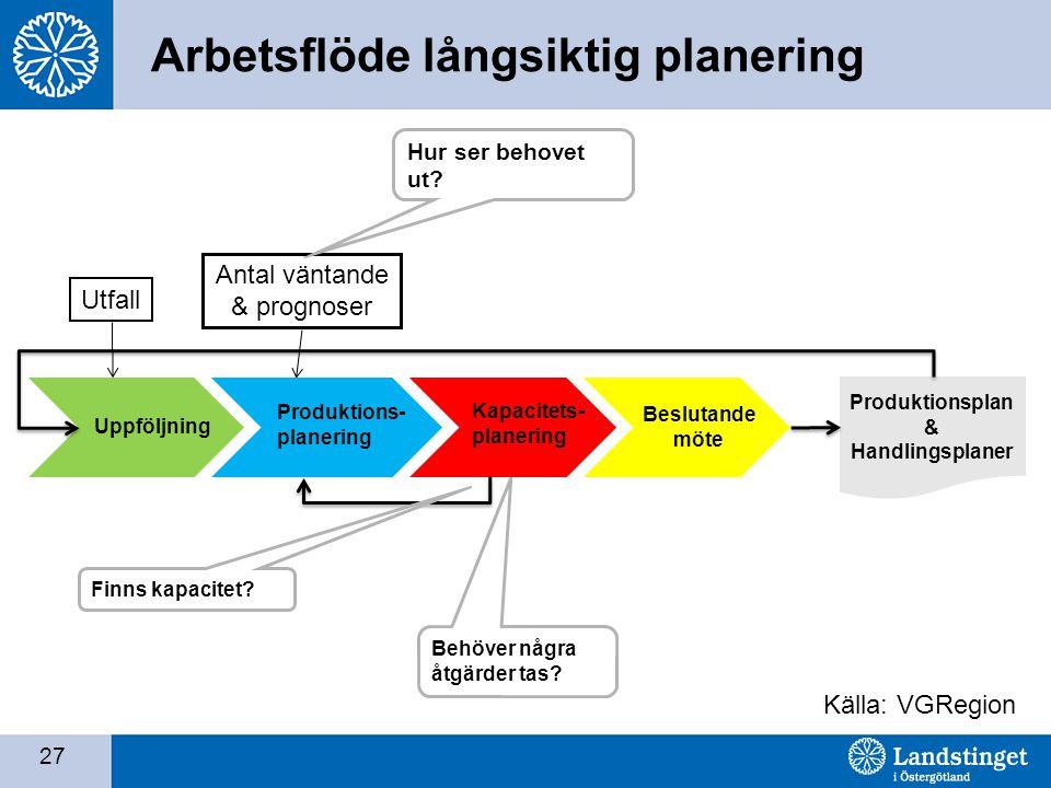 27 Arbetsflöde långsiktig planering Utfall Antal väntande & prognoser Källa: VGRegion Hur ser behovet ut.