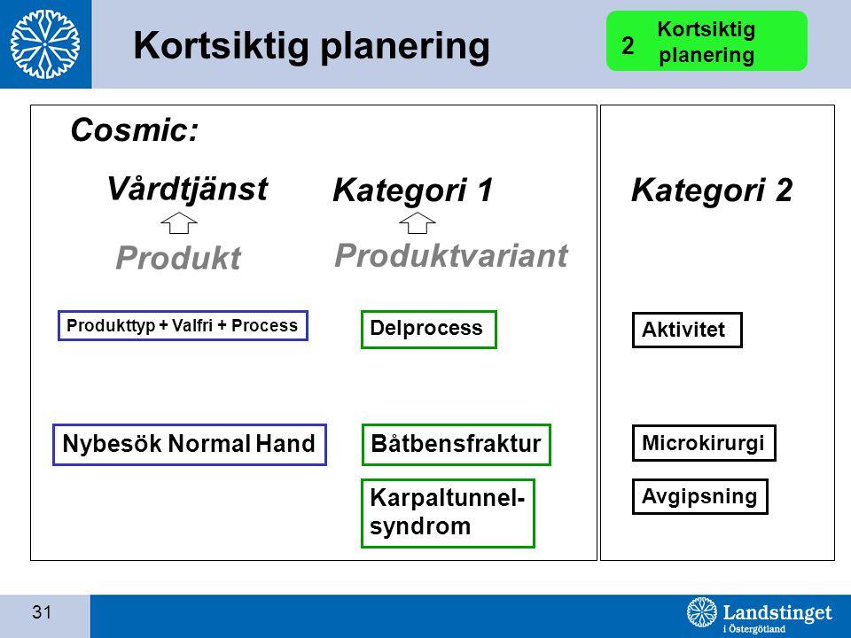 31 Kortsiktig planering 2 Produkttyp + Valfri + Process Produkt Nybesök Normal Hand Delprocess Produktvariant Båtbensfraktur Karpaltunnel- syndrom Cos