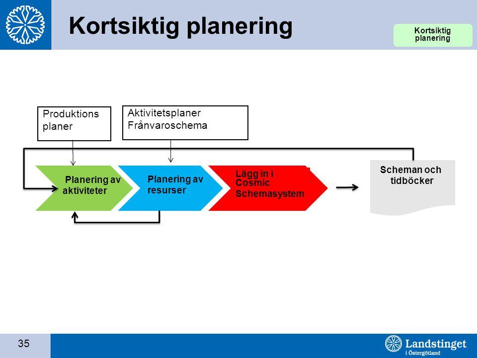 35 Kortsiktig planering Planering av aktiviteter Planering av resurser Lägg in i Cosmic Schemasystem Scheman och tidböcker Produktions planer Aktivite