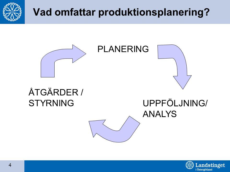 4 Vad omfattar produktionsplanering? PLANERING UPPFÖLJNING/ ANALYS ÅTGÄRDER / STYRNING