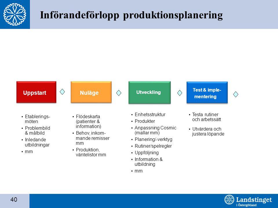 40 Införandeförlopp produktionsplanering • Etablerings- möten • Problembild & målbild • Inledande utbildningar • mm • Flödeskarta (patienter & informa