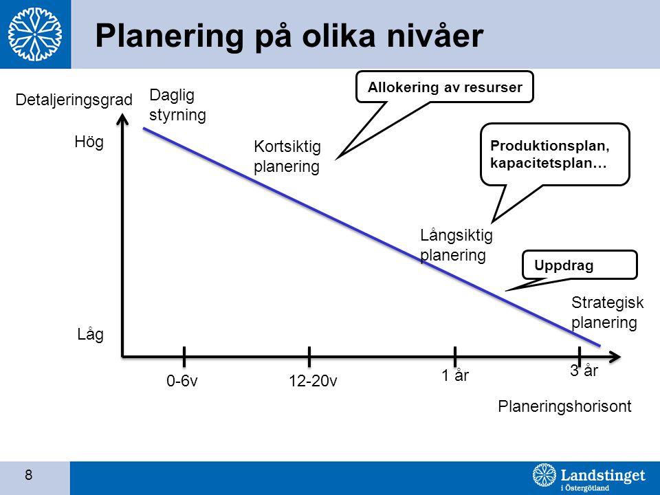 8 Planering på olika nivåer Detaljeringsgrad Planeringshorisont Kortsiktig planering Långsiktig planering Strategisk planering 0-6v12-20v 1 år 3 år Hög Låg Produktionsplan, kapacitetsplan… Allokering av resurser Uppdrag Daglig styrning