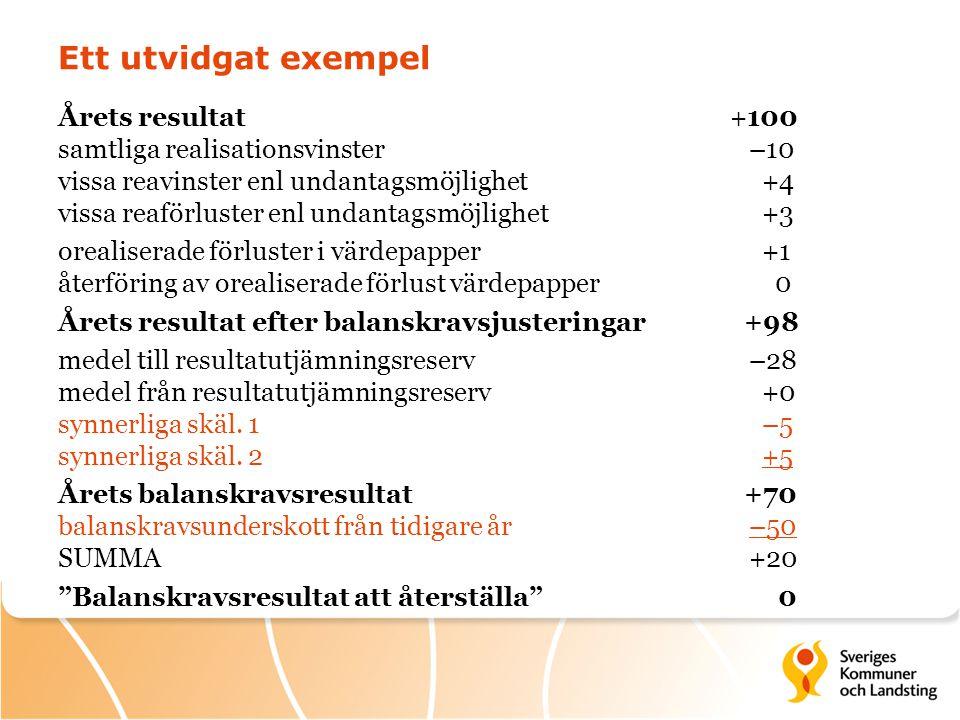 Ett utvidgat exempel Årets resultat+100 samtliga realisationsvinster –10 vissa reavinster enl undantagsmöjlighet +4 vissa reaförluster enl undantagsmöjlighet +3 orealiserade förluster i värdepapper +1 återföring av orealiserade förlust värdepapper 0 Årets resultat efter balanskravsjusteringar +98 medel till resultatutjämningsreserv –28 medel från resultatutjämningsreserv +0 synnerliga skäl.