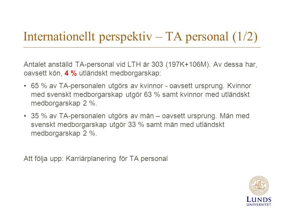 Internationellt perspektiv – TA personal (1/2) Antalet anställd TA-personal vid LTH är 303 (197K+106M). Av dessa har, oavsett kön, 4 % utländskt medbo
