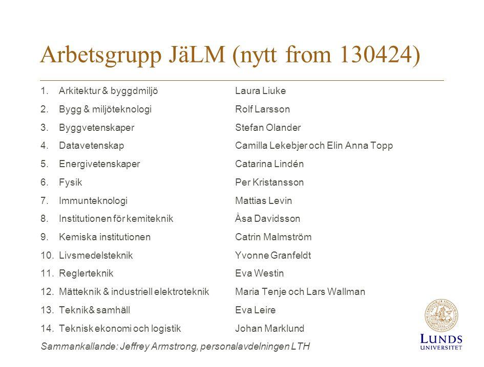 Arbetsgrupp JäLM (nytt from 130424) 1.Arkitektur & byggdmiljöLaura Liuke 2.Bygg & miljöteknologiRolf Larsson 3.ByggvetenskaperStefan Olander 4.Datavet