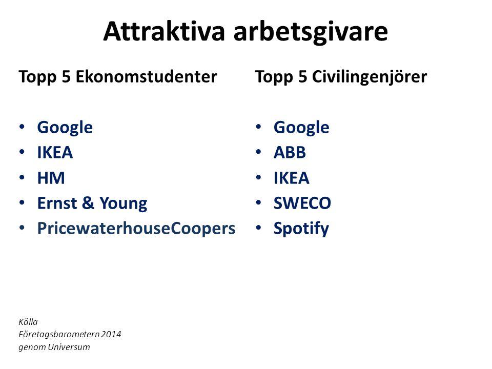 Attraktiva arbetsgivare Topp 5 Ekonomstudenter • Google • IKEA • HM • Ernst & Young • PricewaterhouseCoopers Källa Företagsbarometern 2014 genom Universum Topp 5 Civilingenjörer • Google • ABB • IKEA • SWECO • Spotify