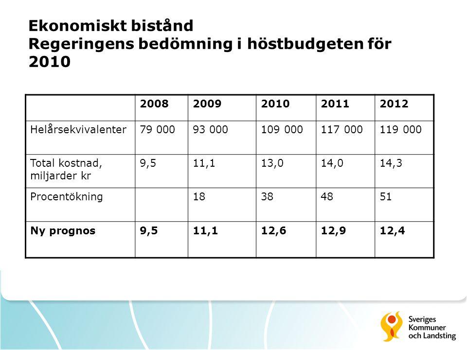 Ekonomiskt bistånd Regeringens bedömning i höstbudgeten för 2010 20082009201020112012 Helårsekvivalenter79 00093 000109 000117 000119 000 Total kostna