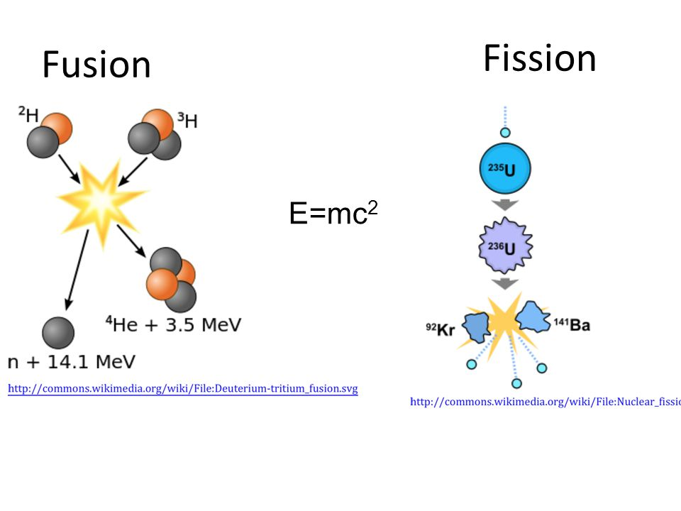 Fusion Fission E=mc 2